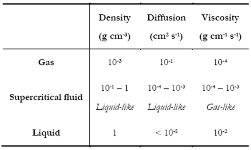 Propriétés physico-chimiques des différents états de la matière